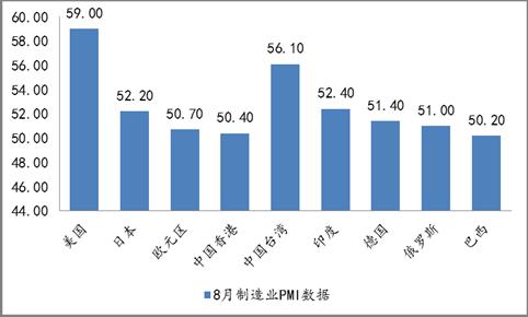 国外宏观经济分析