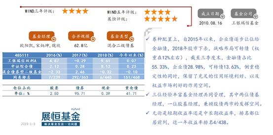 优选50债基PPT-1月推荐_02