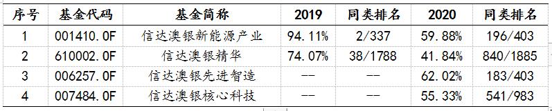 基金经理冯明远部分在管产品2019年、2020年业绩表现