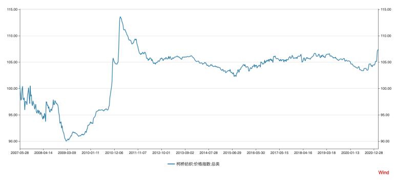 2016年至今中国纺织价格指数变化趋势