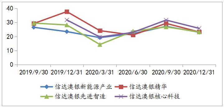 2019Q3-2020Q4冯明远部分在管产品前十大重仓股仓位变动情况
