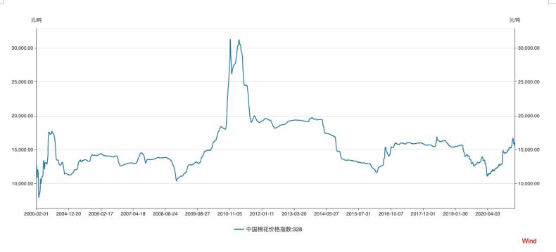 2016年至今中国棉花价格指数变化趋势