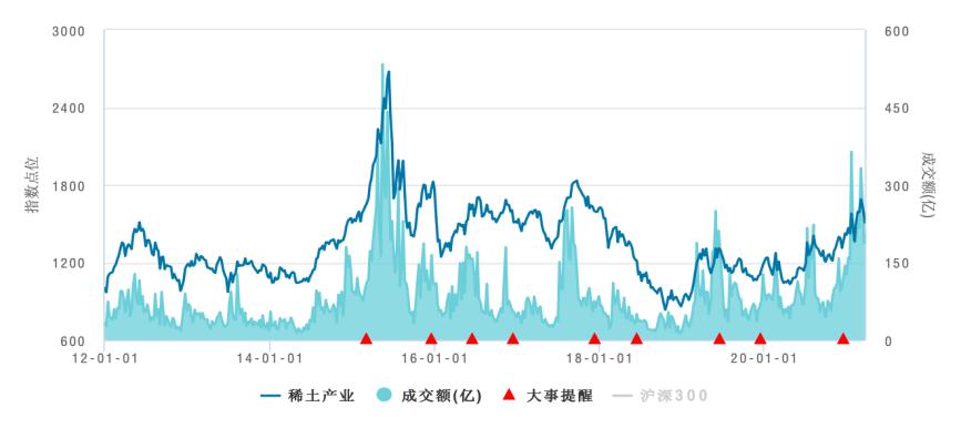 中证稀土产业指数2012年以来市场表现趋势图