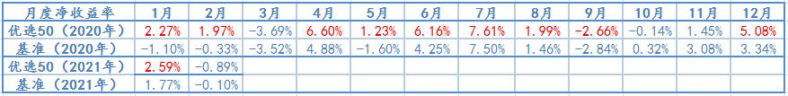 2020年1月-2021年2月,优选50及基准月度净收益率情况