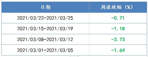 2021/03/01-2021/03/25,易方达中小盘单位净值周度表现