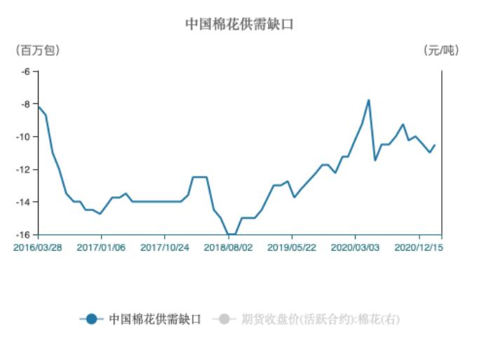 2016年至今中国棉花供需缺口情况