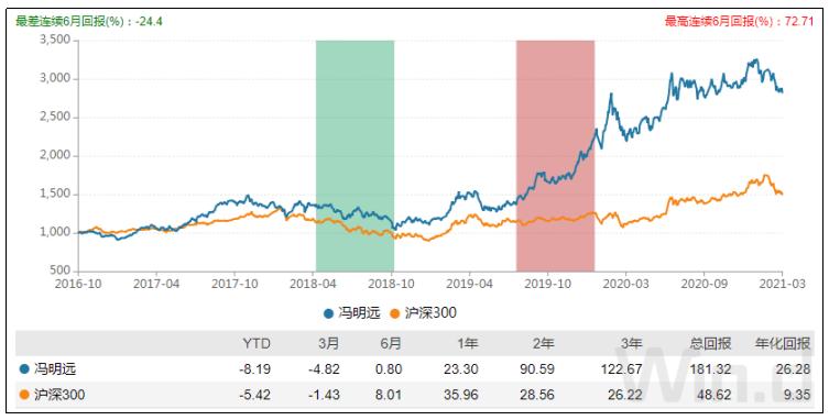 信达澳银基金经理冯明远投资经理指数表现