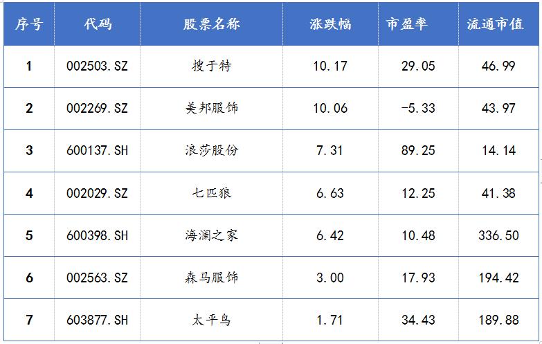 2021年3月25日部分国产品牌股市表现情况