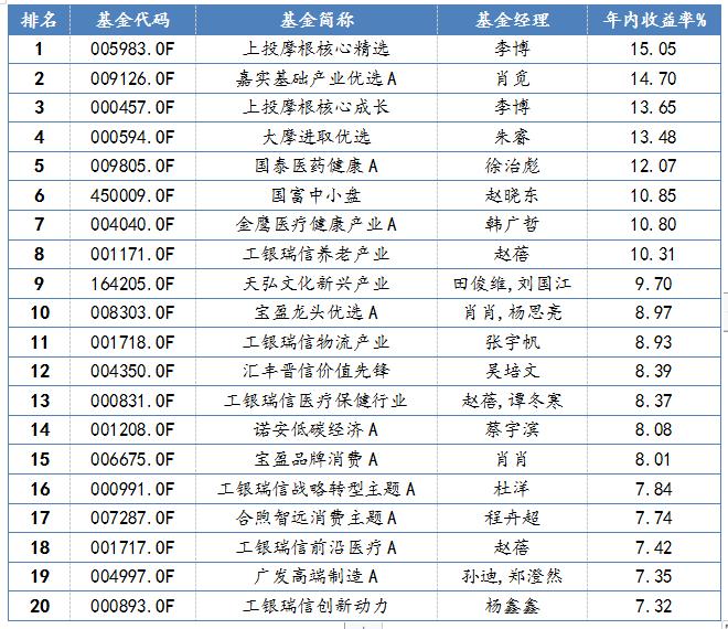 主动股票型基金一季度业绩排名前二十