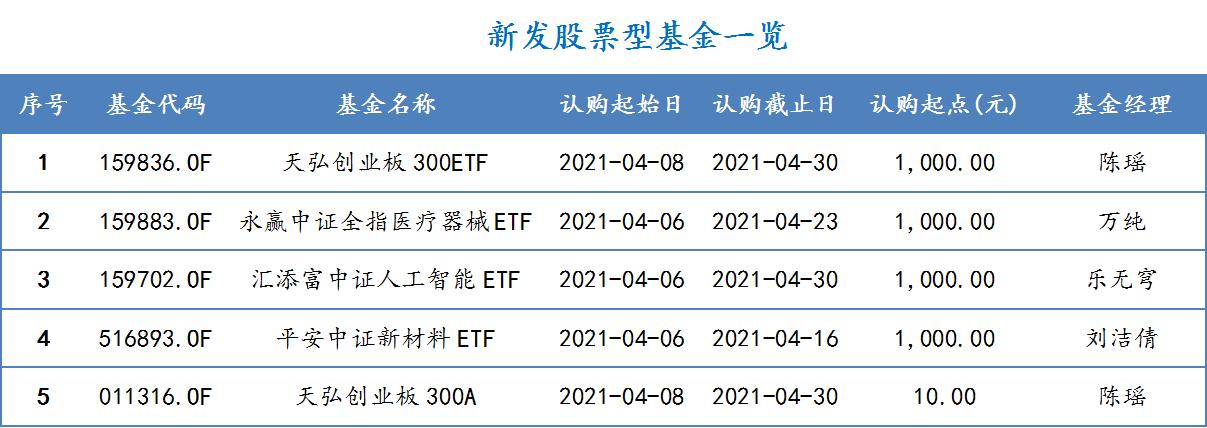 2021年4月6日-2021年4月9日,新发股票型基金一览