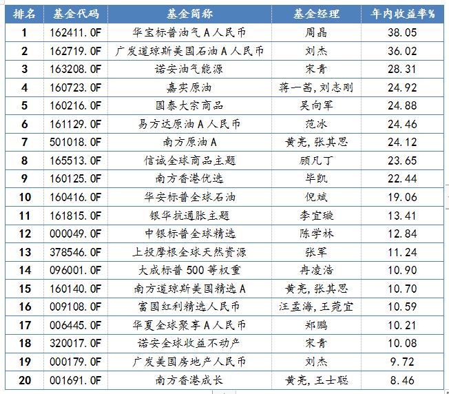 QDII型基金2021年一季度业绩排名前二十